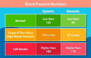 Chart for Blood Pressure